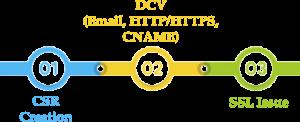 Alur Proses Validasi DV SSL